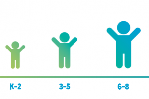 Executive Function Age vs. Chronological Age: Where does my child fall?